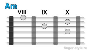 Аккорд Am (VIII позиция)