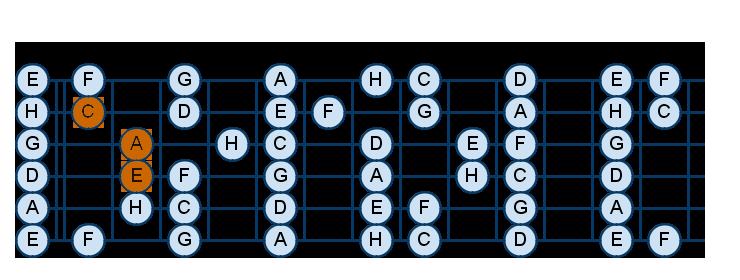 ноты-на-грифе-гитары аккорд am