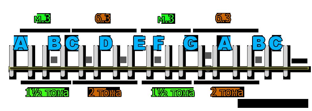 Пример2 (интервалы на гитаре - терция)