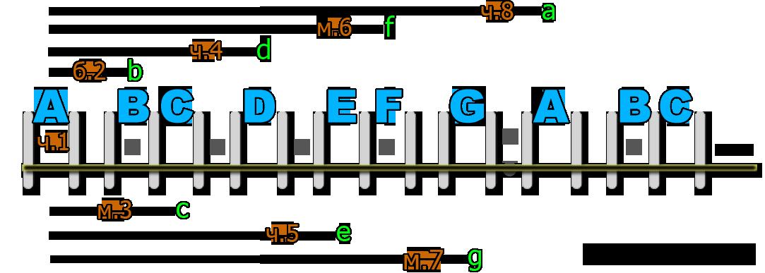 Простые интервалы от звука A на гитаре